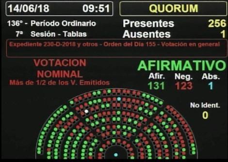 Argentina da el primer paso hacia legalización del aborto